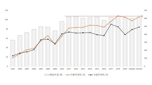 올해 기계 산업은 코로나 19 대비 1 % 이상 성장할 것으로 예상됩니다.